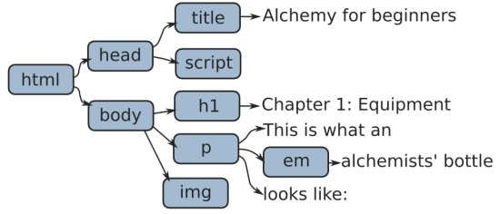 The Document-Object Model -- Eloquent JavaScript